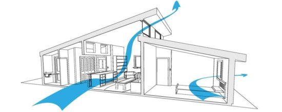 Порядок естественной вентиляции в изолированных помещениях