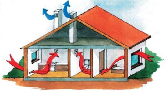 Принцип естественной вентиляции