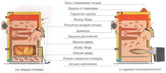 Различие в котлах при комбинированном типе топлива