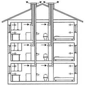 Система вентиляции в многоквартирном доме