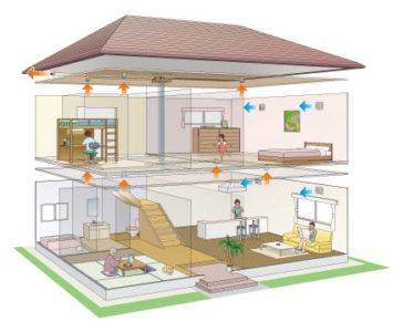 Система вытяжной вентиляции с естественным побуждением в частном доме