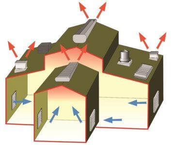 Создание естественной вытяжной вентиляции в строении