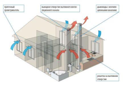 Типовой вариант естественной вентиляции в частном доме