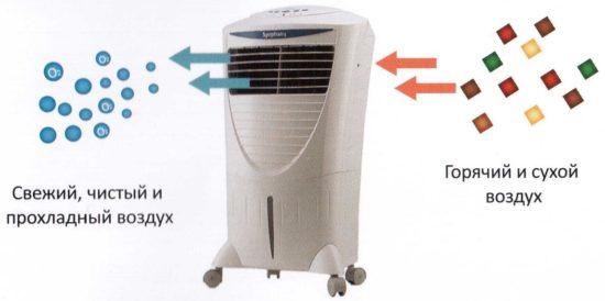 Как работает напольный воздухоохладитель