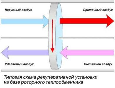 Схема роторного теплообменника