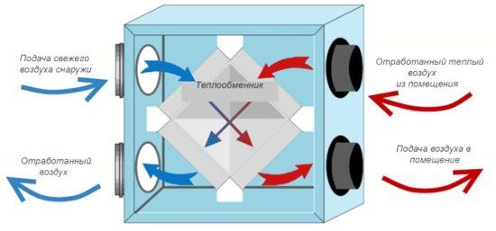 Циркуляция воздуха через теплообменник