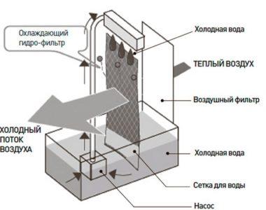 Устройство испарительного теплообменника