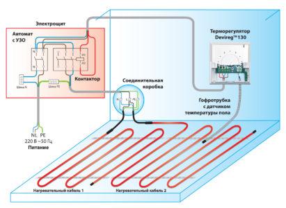 Покрытие электрического теплого пола