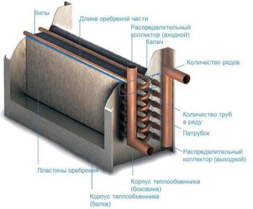 Устройство водного теплообменника