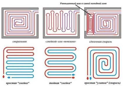 Возможные варианты контуров труб