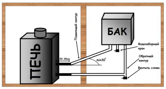 схема установки печи с теплообменником