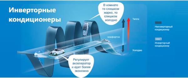 Схема инверторных кондиционеров с притоком