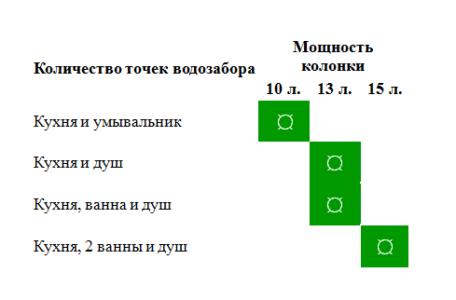 Схема для колонки