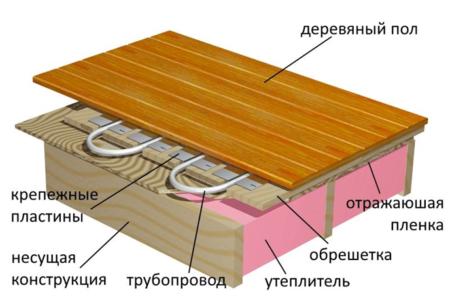 Теплый пол в перекрытии между этажами