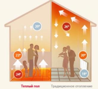 Распределение нагретого воздуха с настенными радиаторами и «теплым полом»