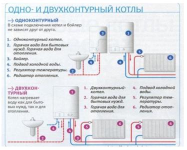 Одноконтурные и двухконтурные газовые котлы.