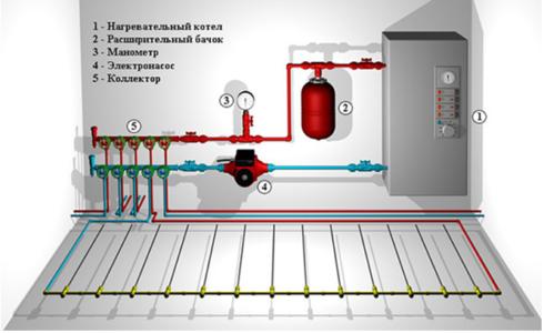 Коллекторная схема подключения теплого пола.