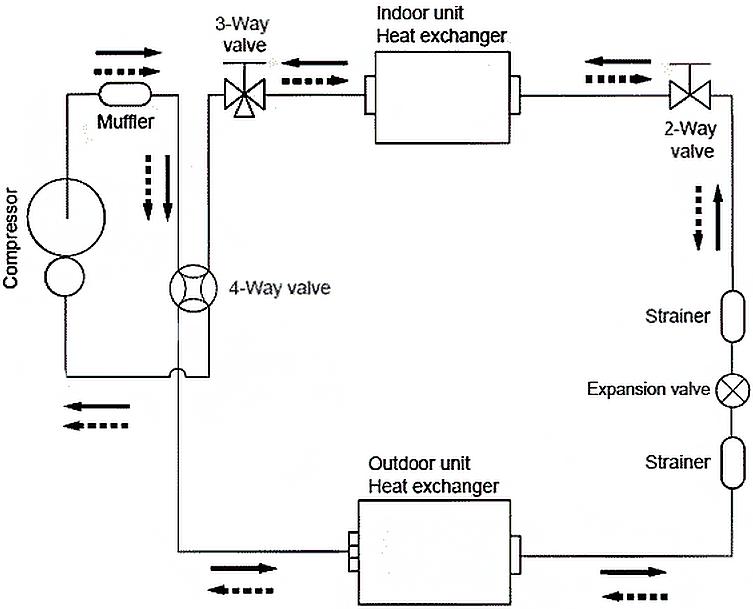 Схема холодильного контура внешнего блока сплит-системы