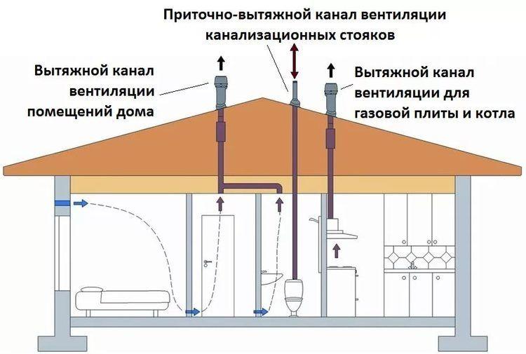 Приточная вентиляция для котельной с газовым котлом в частном доме