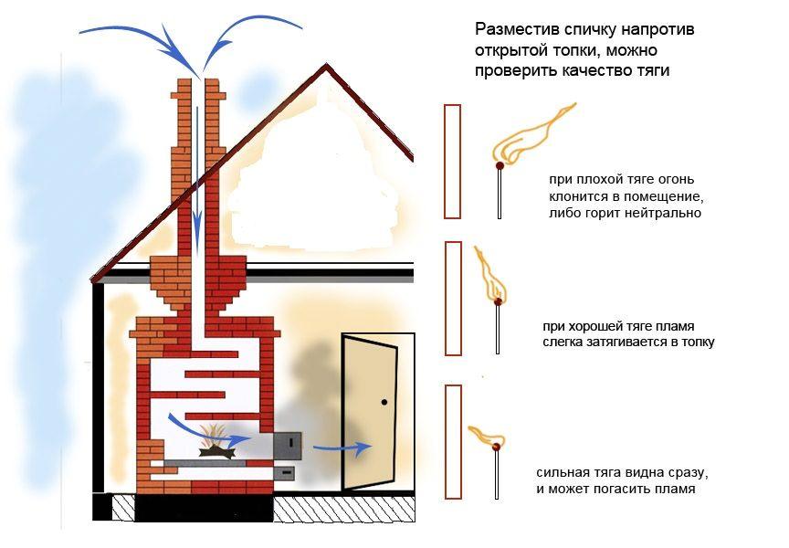 как проверить обратную тягу в дымоходе