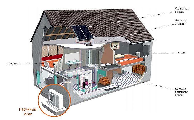 Можно ли отапливать дом сплит системой зимой?